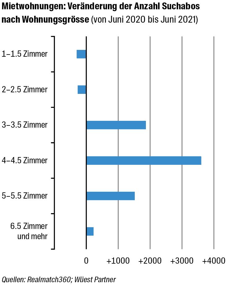 Grösserer Wohnraum ist gefragt, insbesondere nach 3-4.5-Zimmer-Wohnungen.
