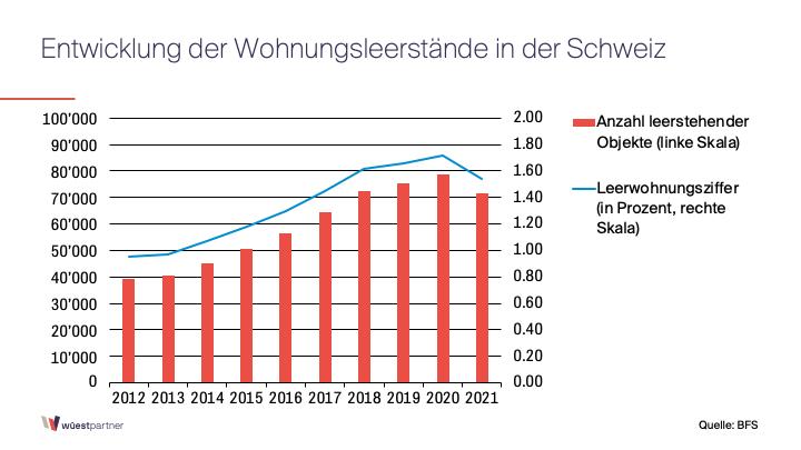Rückläufiger Wohnungsleerstand in der Schweiz